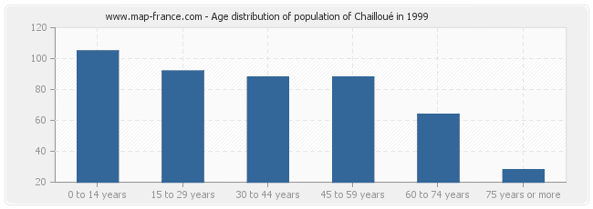Age distribution of population of Chailloué in 1999