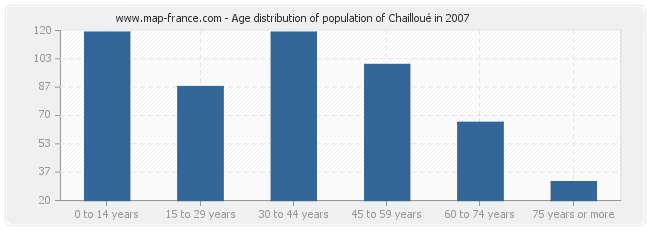 Age distribution of population of Chailloué in 2007