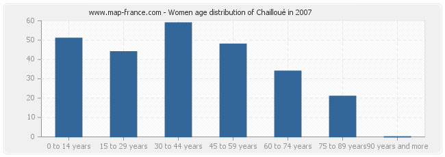 Women age distribution of Chailloué in 2007
