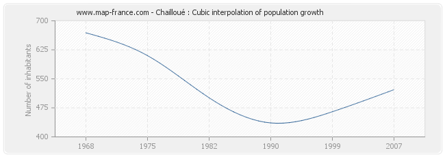 Chailloué : Cubic interpolation of population growth