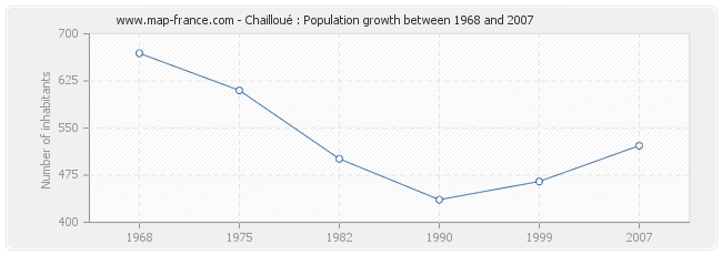 Population Chailloué