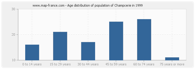 Age distribution of population of Champcerie in 1999