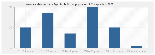 Age distribution of population of Champcerie in 2007