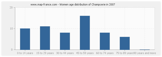 Women age distribution of Champcerie in 2007