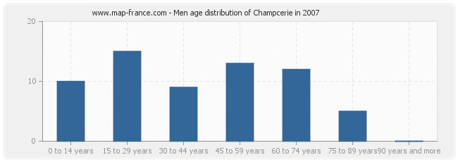 Men age distribution of Champcerie in 2007