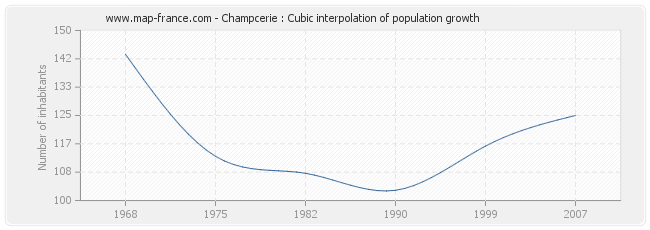 Champcerie : Cubic interpolation of population growth