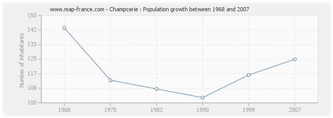 Population Champcerie