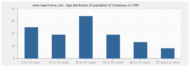 Age distribution of population of Commeaux in 1999