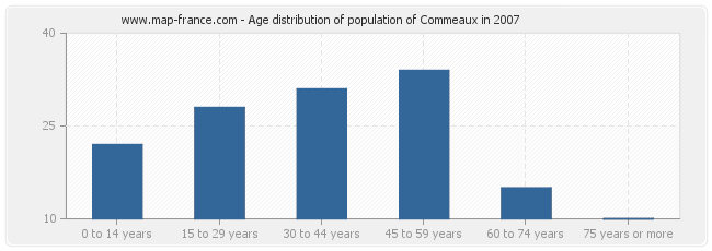 Age distribution of population of Commeaux in 2007