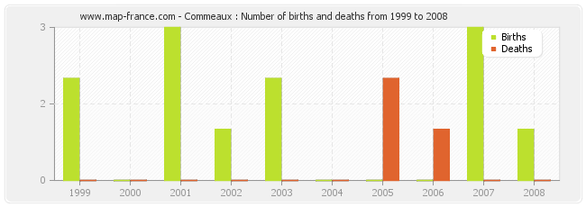 Commeaux : Number of births and deaths from 1999 to 2008