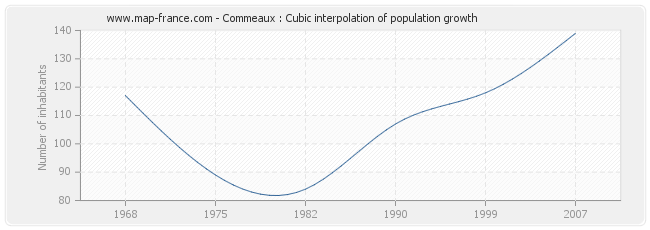 Commeaux : Cubic interpolation of population growth
