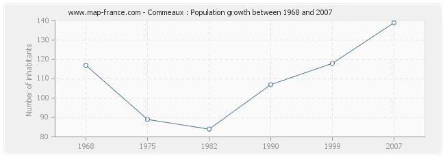 Population Commeaux