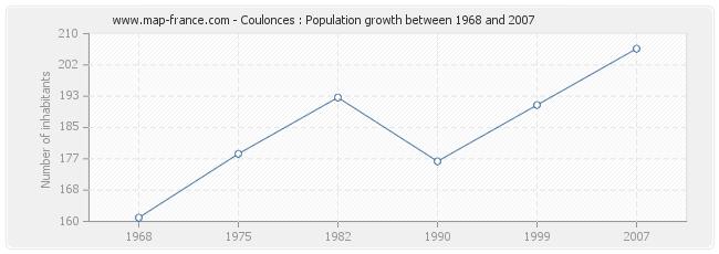 Population Coulonces