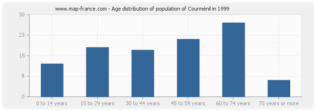 Age distribution of population of Courménil in 1999
