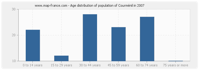 Age distribution of population of Courménil in 2007