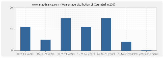 Women age distribution of Courménil in 2007