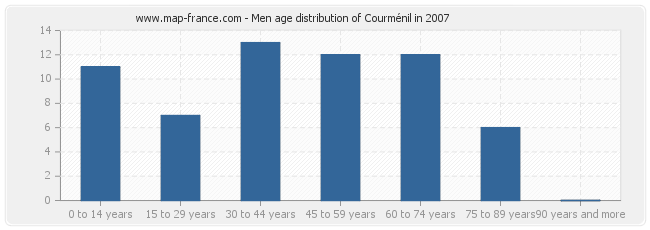 Men age distribution of Courménil in 2007