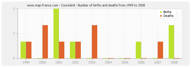 Courménil : Number of births and deaths from 1999 to 2008