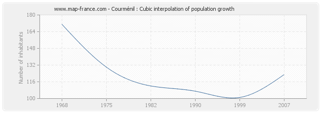Courménil : Cubic interpolation of population growth