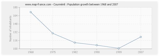 Population Courménil