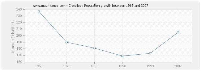 Population Croisilles