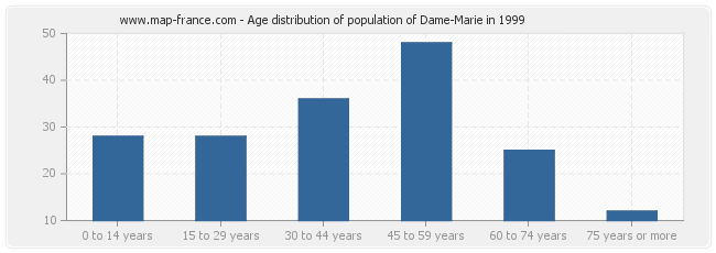Age distribution of population of Dame-Marie in 1999