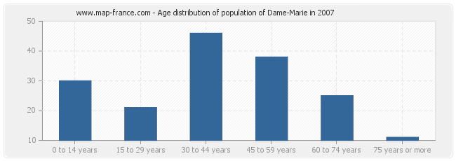 Age distribution of population of Dame-Marie in 2007