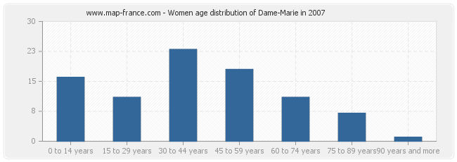 Women age distribution of Dame-Marie in 2007