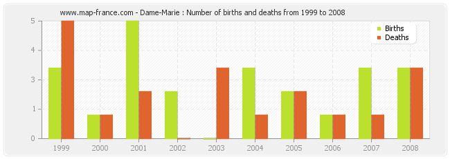 Dame-Marie : Number of births and deaths from 1999 to 2008