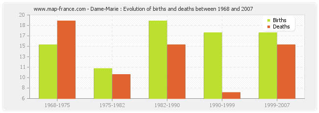 Dame-Marie : Evolution of births and deaths between 1968 and 2007