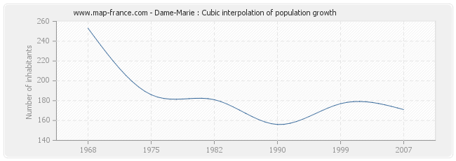 Dame-Marie : Cubic interpolation of population growth