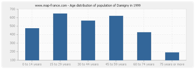 Age distribution of population of Damigny in 1999