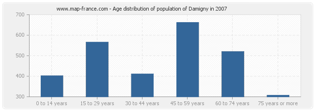 Age distribution of population of Damigny in 2007