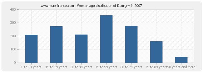 Women age distribution of Damigny in 2007