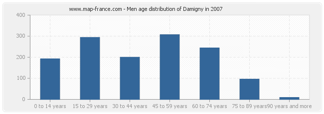 Men age distribution of Damigny in 2007