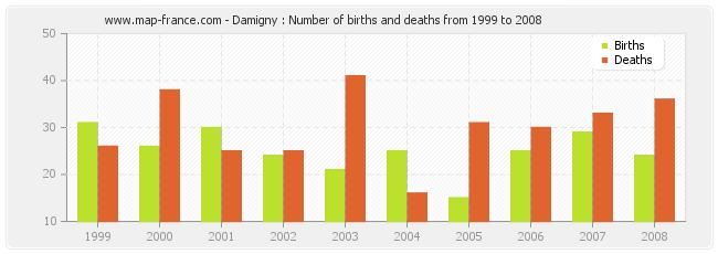 Damigny : Number of births and deaths from 1999 to 2008