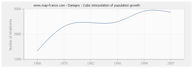 Damigny : Cubic interpolation of population growth