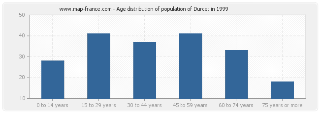 Age distribution of population of Durcet in 1999