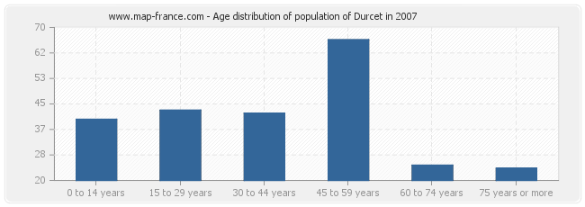 Age distribution of population of Durcet in 2007