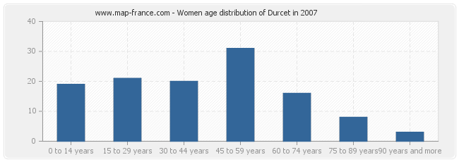 Women age distribution of Durcet in 2007