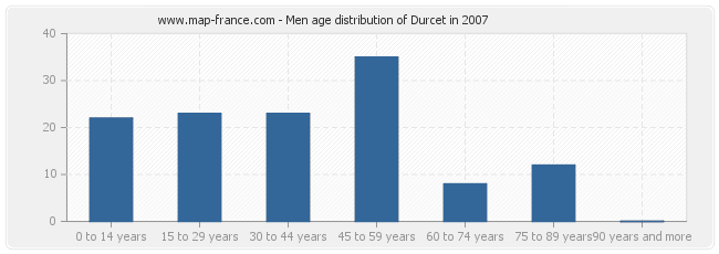 Men age distribution of Durcet in 2007