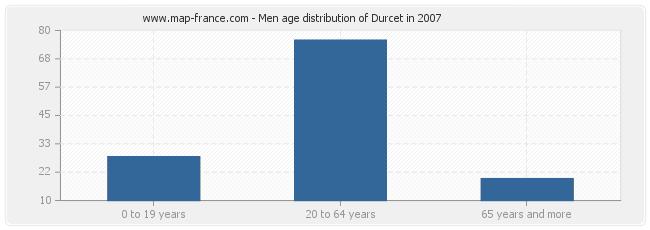 Men age distribution of Durcet in 2007