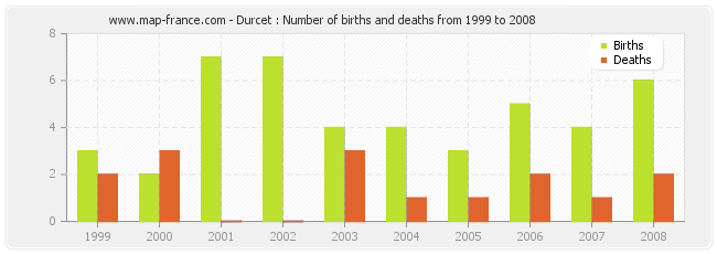 Durcet : Number of births and deaths from 1999 to 2008