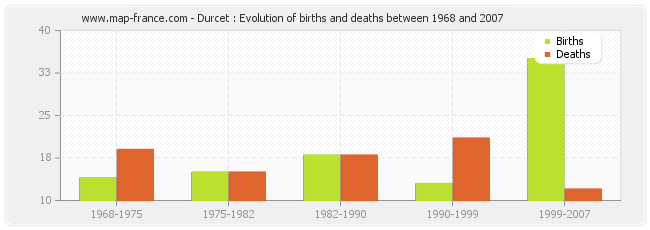 Durcet : Evolution of births and deaths between 1968 and 2007