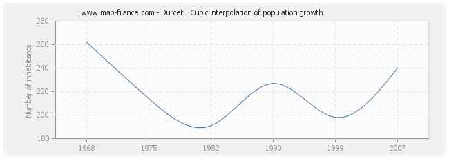 Durcet : Cubic interpolation of population growth