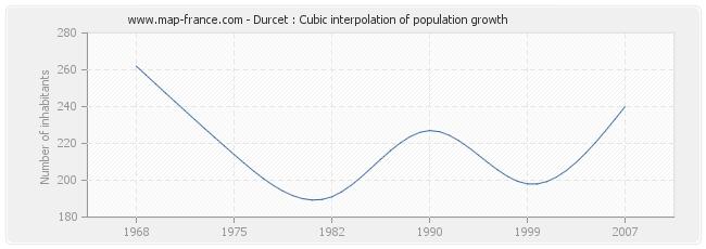 Durcet : Cubic interpolation of population growth