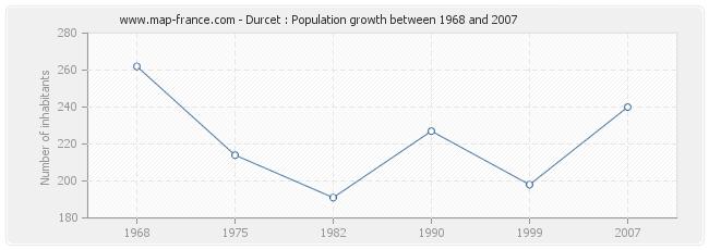 Population Durcet