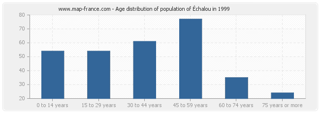Age distribution of population of Échalou in 1999
