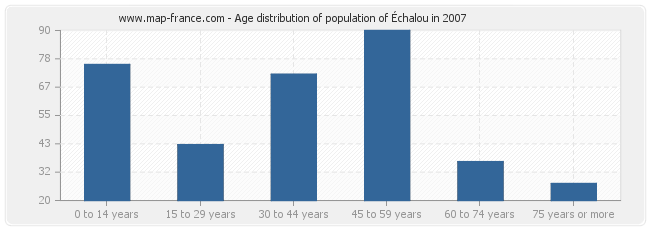 Age distribution of population of Échalou in 2007