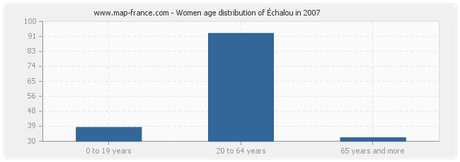 Women age distribution of Échalou in 2007
